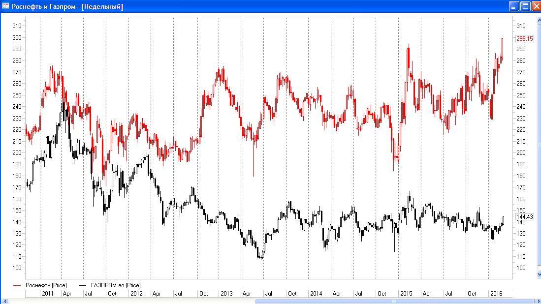 Акции «Роснефти» ставят новые ценовые рекорды