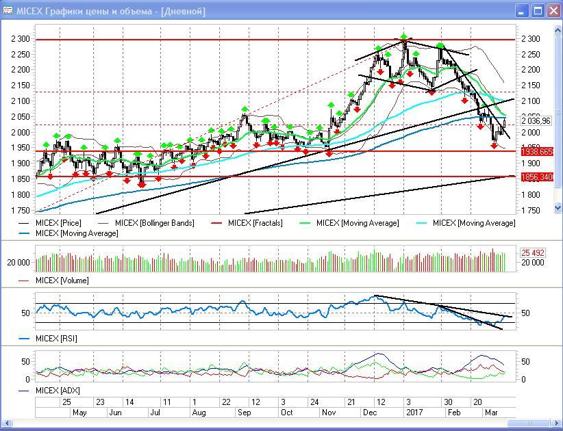 Российский рынок акций возвращает себе рейтинги