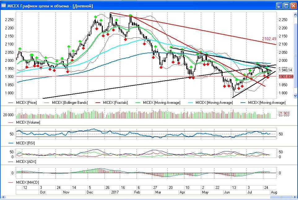 Нефть продолжает смотреть в сторону 54$ за баррель