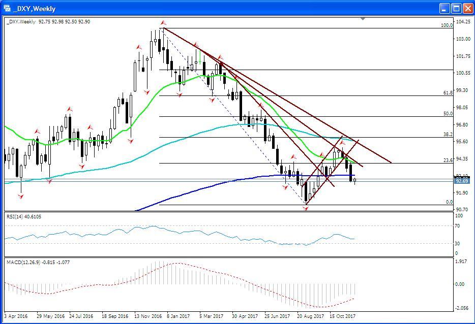 DXY: перспективы доллара