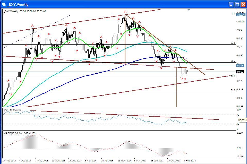 Дебют Пауэлла или новые риски для доллара?