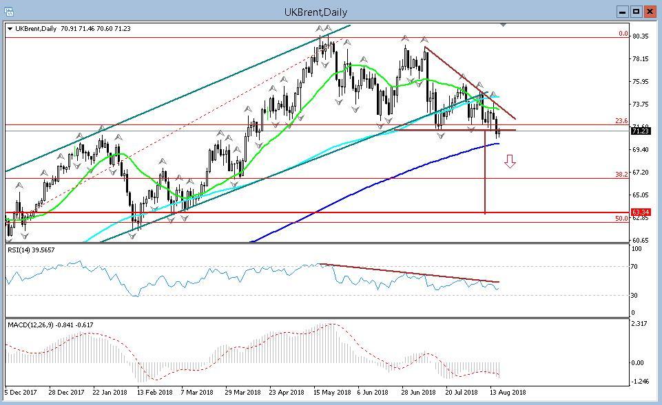 Переход нефти в более низкий торговый диапазон несет новые риски для финансовых рынков
