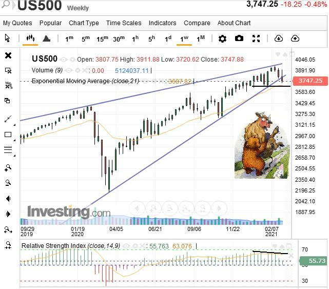 Американский рынок балансирует на грани