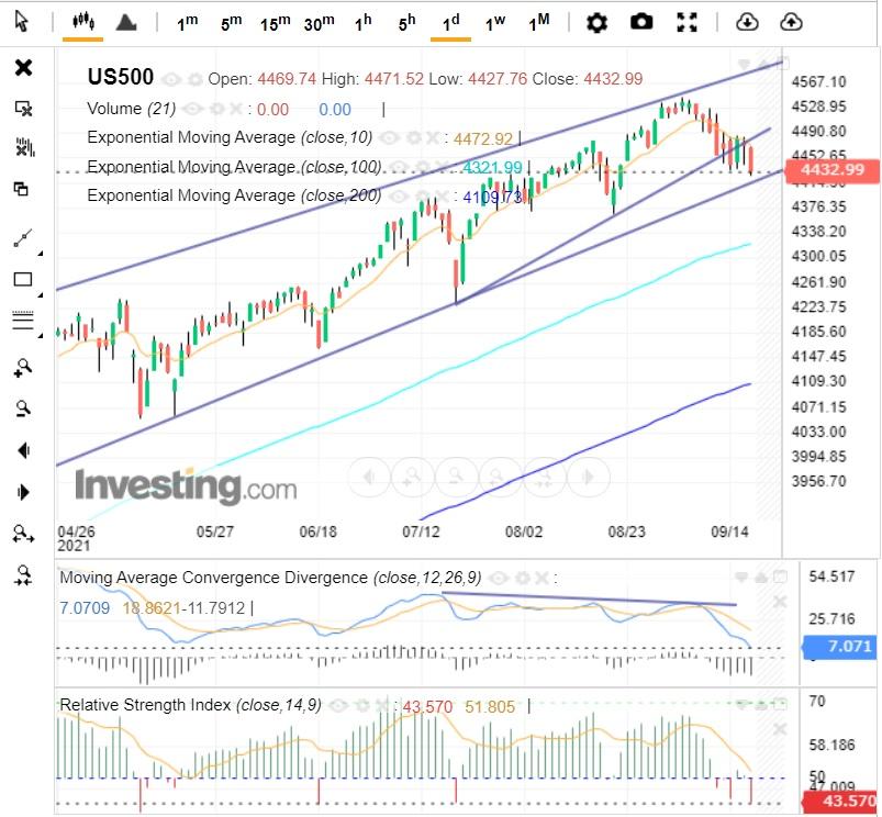 Новая неделя на мировых рынках будет нервной